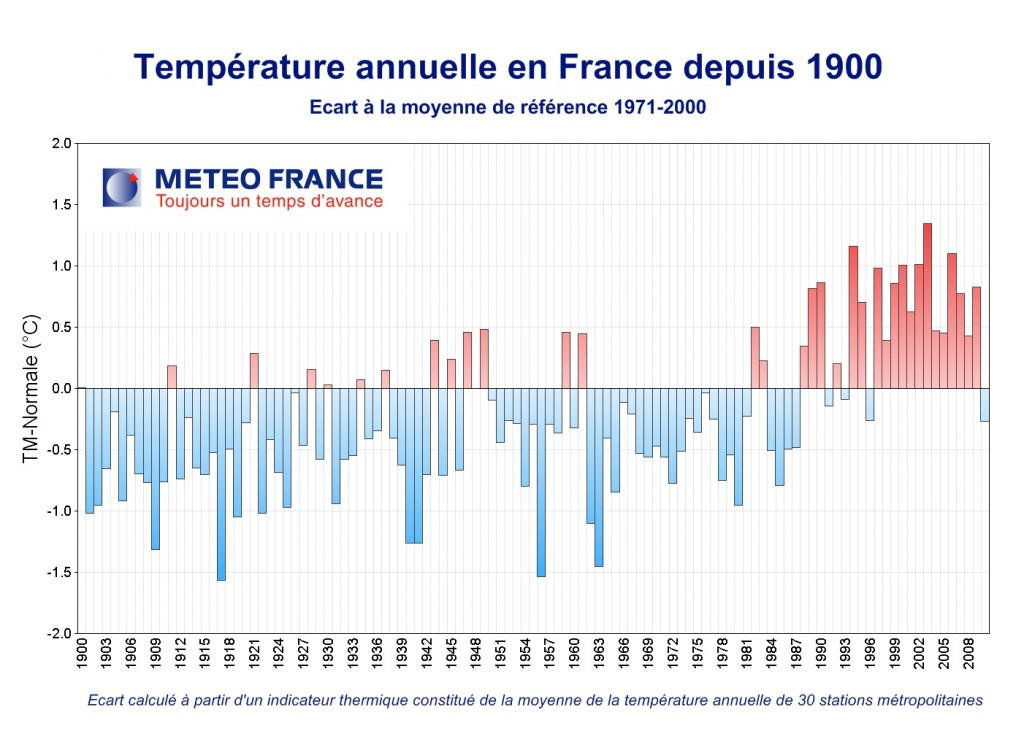 Température annuelle en France depuis 1900