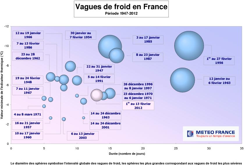 Vagues de froid en France (Météo France)